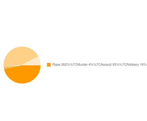 Pelahatchie Security and Personal Crime Risks